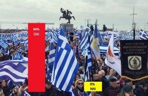 Δημοσκόπηση ΤΡΑΠΕΖΟΥΝΤΑ.gr: Το 94% των ερωτηθέντων λέει «Όχι» στον όρο Μακεδονία για το νέο όνομα των Σκοπίων